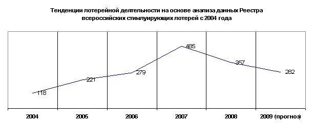 реестр всероссийских стимулирующих лотерей
