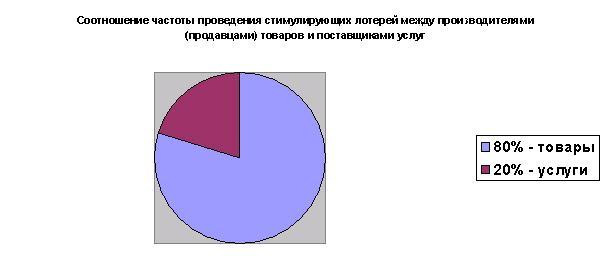 Соотношение частоты проведения стимулирующих лотерей между производителями (продавцами) товаров и поставщиками услуг